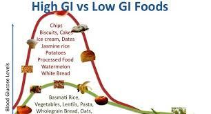 Glycemic Index ( গ্লাইসেমিক সুচক ) কি / যাদের  Blood Sugar তাদের  Glycemic Index (G I)এর কি প্রভাব  / Glycemic Index সম্বন্ধে জানাটা কতটাদরকারি