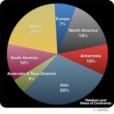 COUNTRY  (OR DEPENDENCY) / CONTINENT /POPULATION /LAND AREA / DENSITY / RELIGION / LANGUAGE / CURRENCY OF ALLCONTINENTS